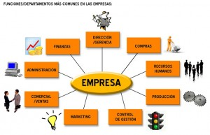 organizacion-de-la-empresa-para-plan-de-negocios
